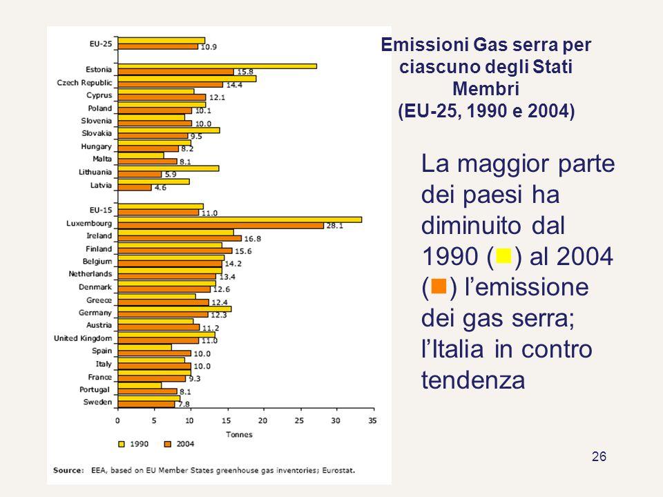 26 La maggior parte dei paesi ha diminuito dal 1990 ( ) al 2004 ( ) lemissione dei gas serra; lItalia in contro tendenza Emissioni Gas serra per ciasc