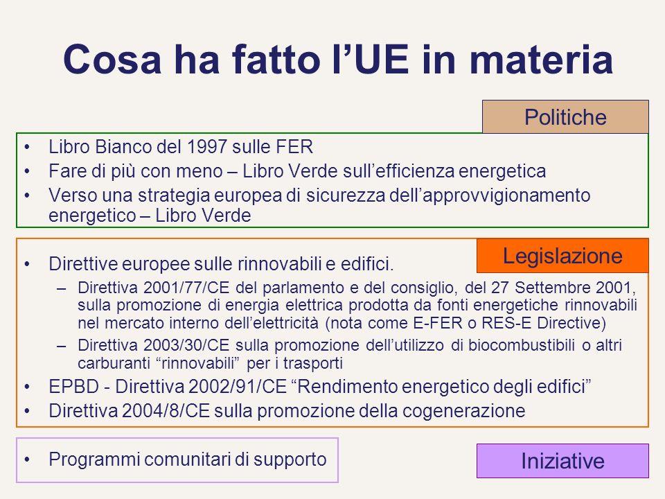 27 Cosa ha fatto lUE in materia Libro Bianco del 1997 sulle FER Fare di più con meno – Libro Verde sullefficienza energetica Verso una strategia europ