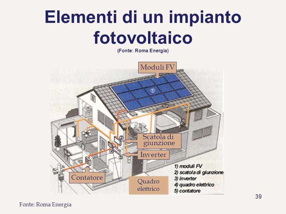 39 Elementi di un impianto fotovoltaico (Fonte: Roma Energia) Fonte: Roma Energia Moduli FV Scatola di giunzione Inverter Contatore Quadro elettrico