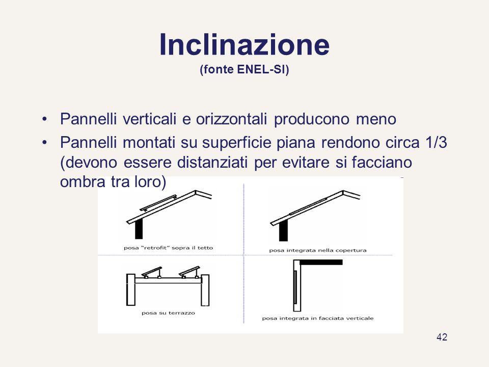 42 Inclinazione (fonte ENEL-SI) Pannelli verticali e orizzontali producono meno Pannelli montati su superficie piana rendono circa 1/3 (devono essere