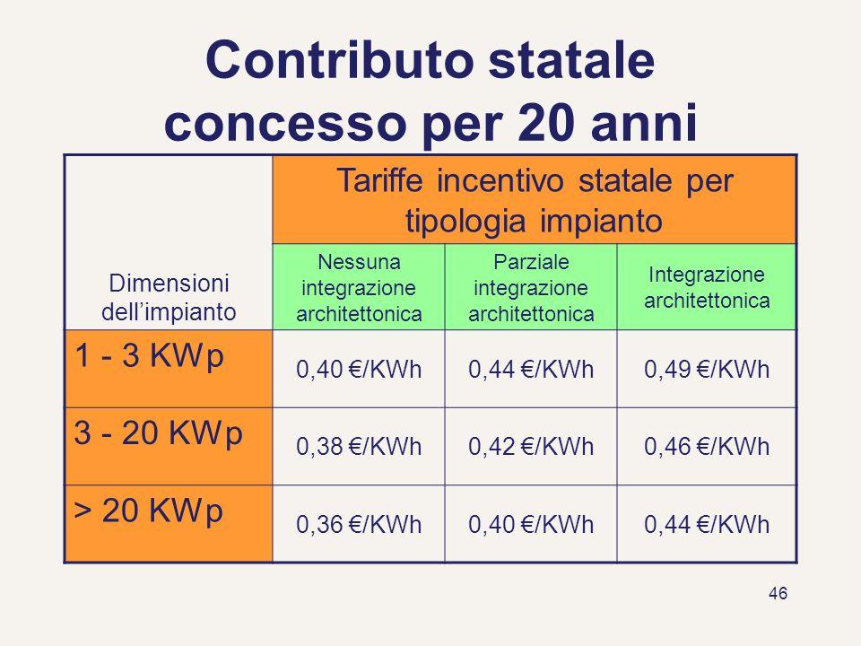 46 Contributo statale concesso per 20 anni Dimensioni dellimpianto Tariffe incentivo statale per tipologia impianto Nessuna integrazione architettonic