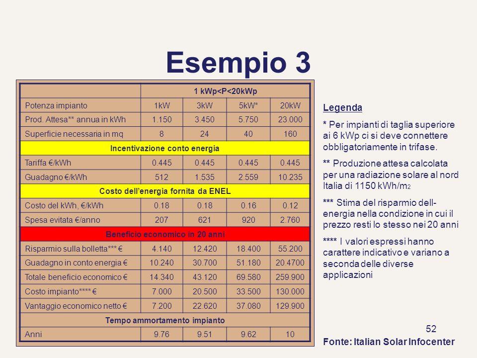 52 Esempio 3 1 kWp<P<20kWp Potenza impianto1kW3kW5kW*20kW Prod. Attesa** annua in kWh1.1503.4505.75023.000 Superficie necessaria in mq82440160 Incenti