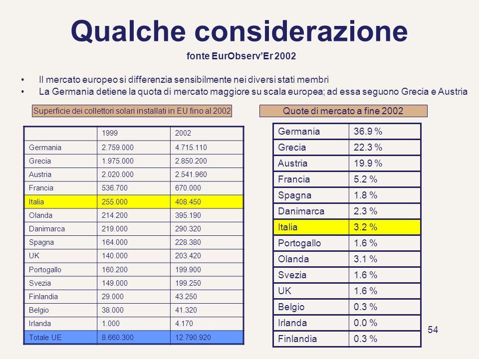 54 Qualche considerazione fonte EurObservEr 2002 Superficie dei collettori solari installati in EU fino al 2002 Quote di mercato a fine 2002 Il mercat