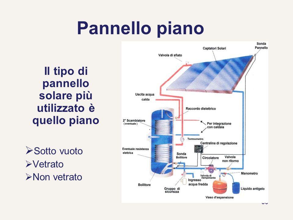 56 Pannello piano Il tipo di pannello solare più utilizzato è quello piano Sotto vuoto Vetrato Non vetrato
