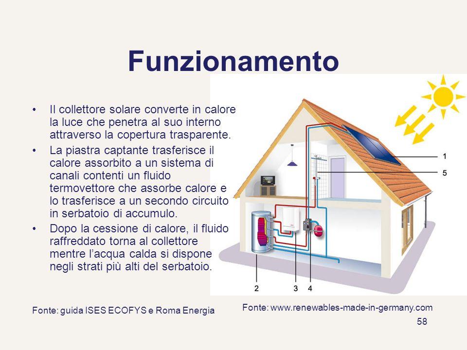 58 Funzionamento Il collettore solare converte in calore la luce che penetra al suo interno attraverso la copertura trasparente. La piastra captante t