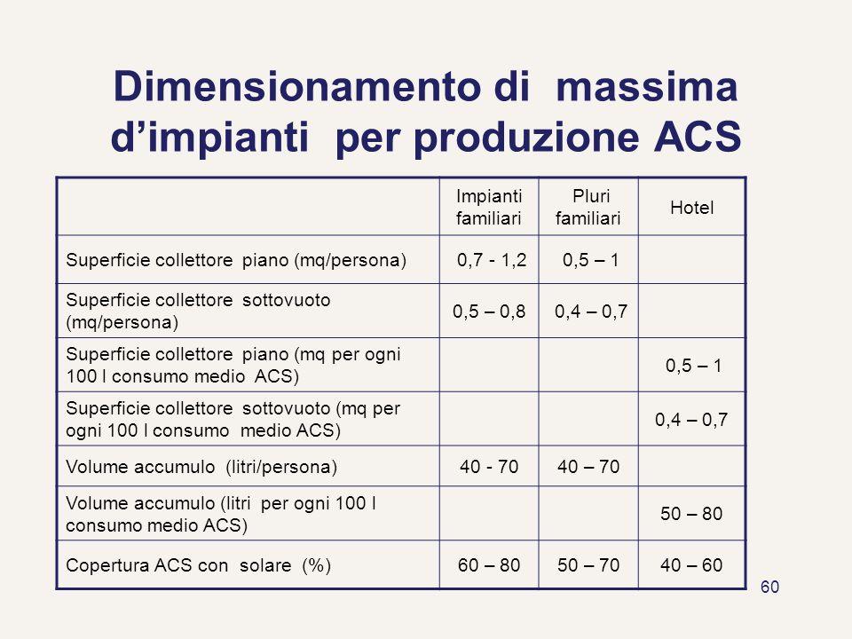 60 Dimensionamento di massima dimpianti per produzione ACS Impianti familiari Pluri familiari Hotel Superficie collettore piano (mq/persona) 0,7 - 1,2