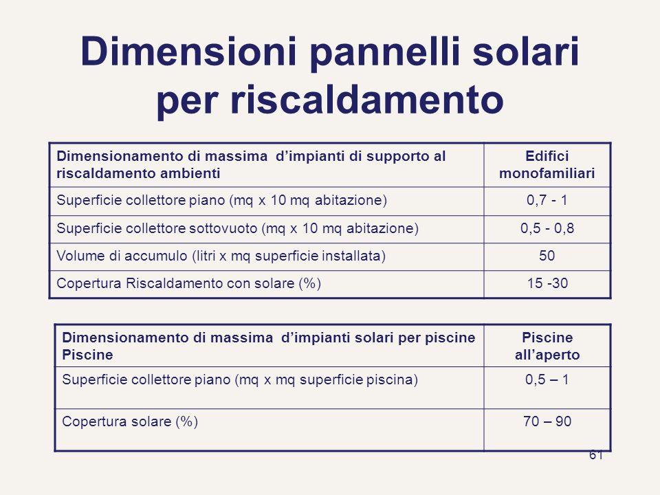 61 Dimensioni pannelli solari per riscaldamento Dimensionamento di massima dimpianti di supporto al riscaldamento ambienti Edifici monofamiliari Super