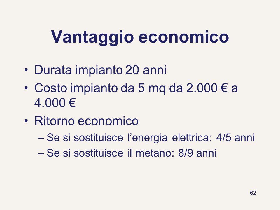 62 Vantaggio economico Durata impianto 20 anni Costo impianto da 5 mq da 2.000 a 4.000 Ritorno economico –Se si sostituisce lenergia elettrica: 4/5 an