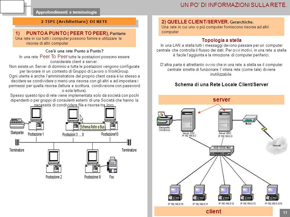 11 UN PO DI INFORMAZIONI SULLA RETE. Approfondimenti e terminologia 2 TIPI (Architetture) DI RETE Cos'è una rete Punto a Punto? In una rete Peer To Pe