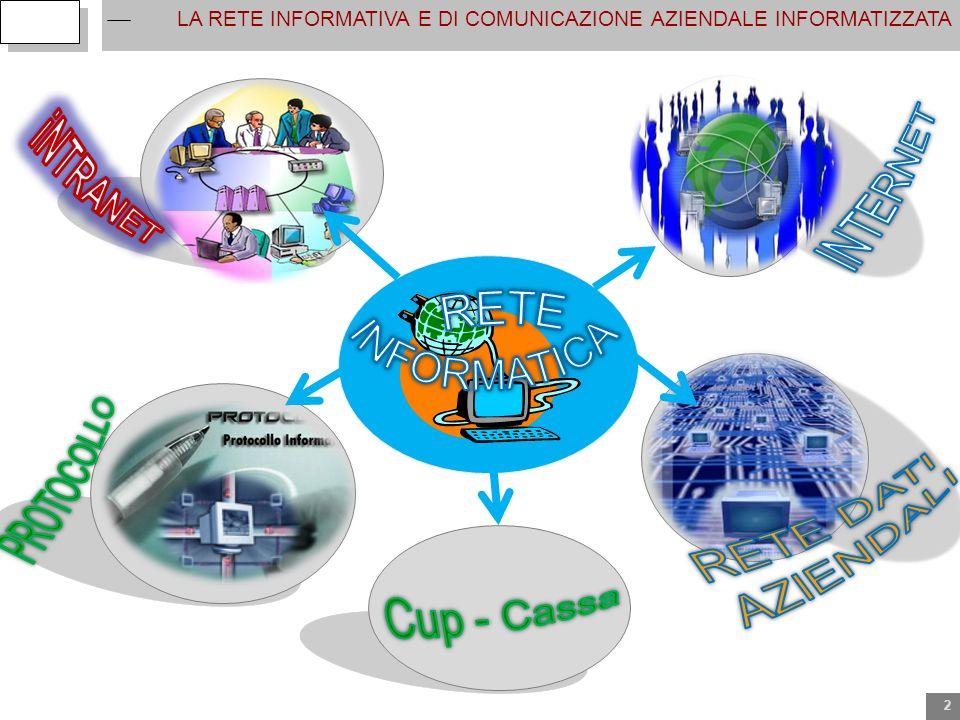 LA RETE INFORMATIVA E DI COMUNICAZIONE AZIENDALE INFORMATIZZATA 2