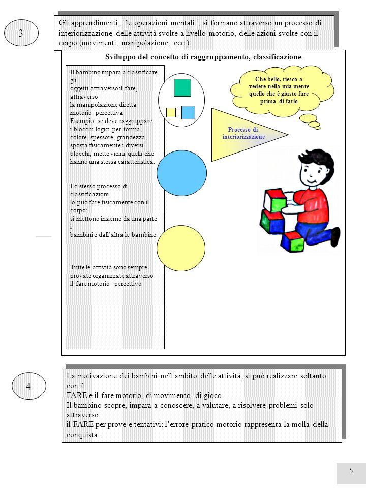 5 3 Gli apprendimenti, le operazioni mentali, si formano attraverso un processo di interiorizzazione delle attività svolte a livello motorio, delle az
