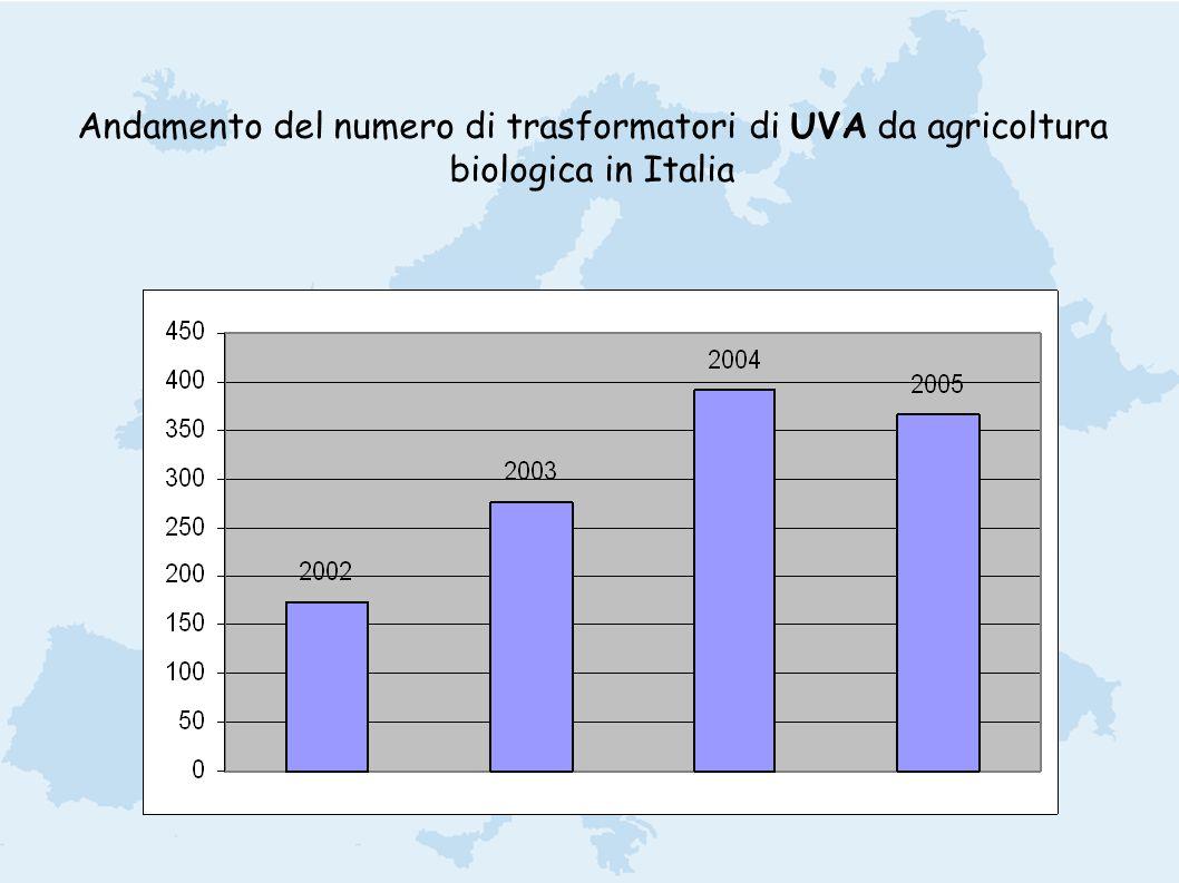 Andamento del numero di trasformatori di UVA da agricoltura biologica in Italia