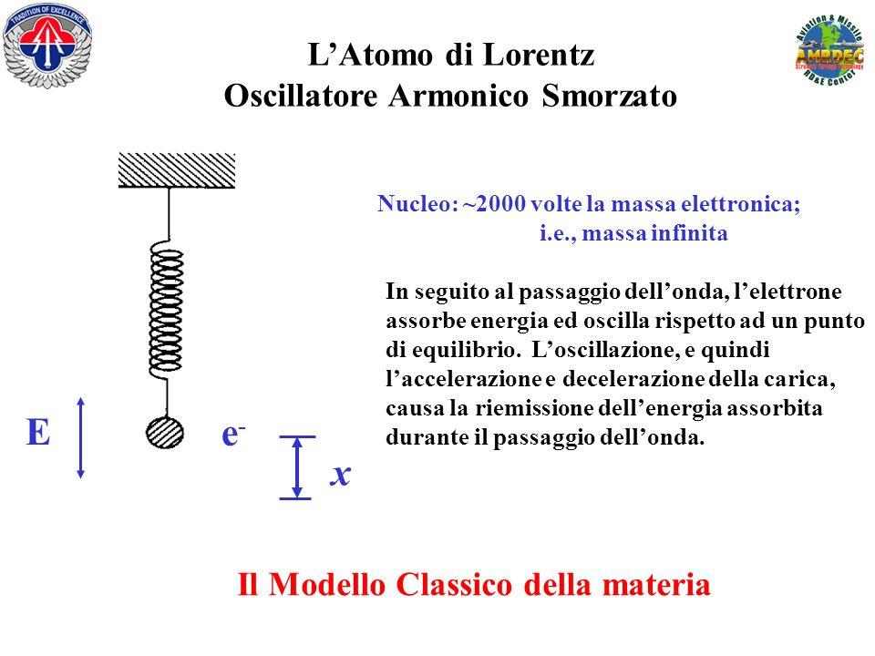 LAtomo di Lorentz Oscillatore Armonico Smorzato E x e-e- Nucleo: ~2000 volte la massa elettronica; i.e., massa infinita In seguito al passaggio dellon