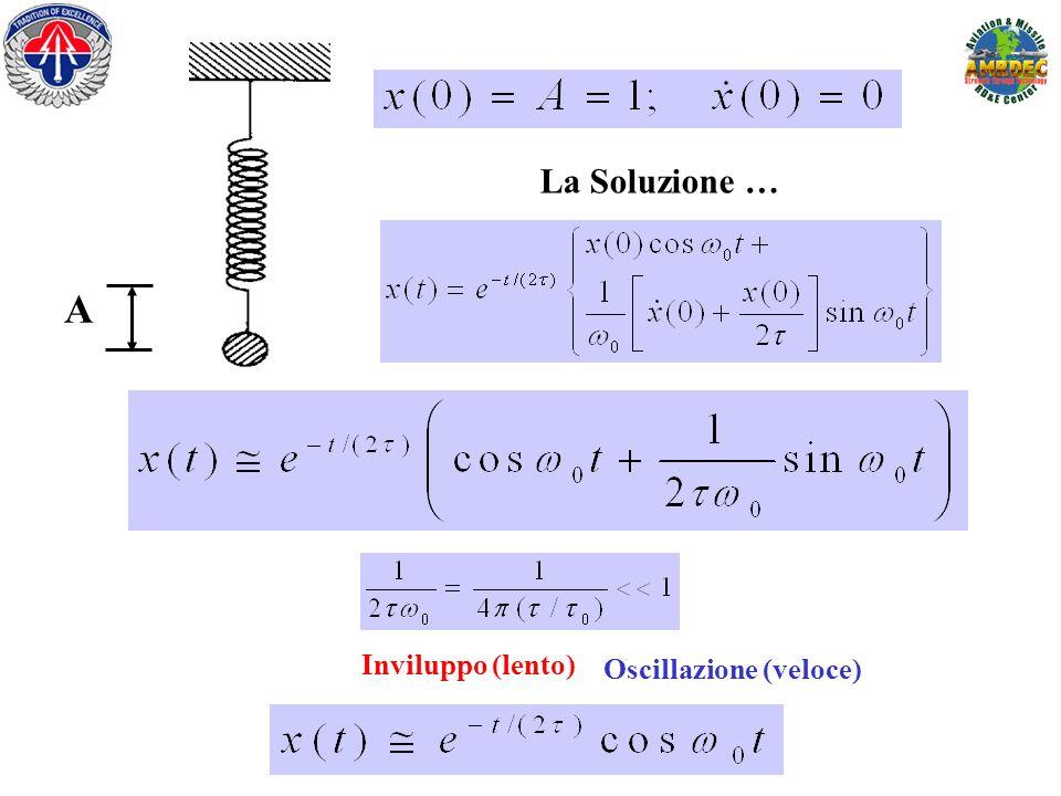 Inviluppo (lento) Oscillazione (veloce) La Soluzione … A
