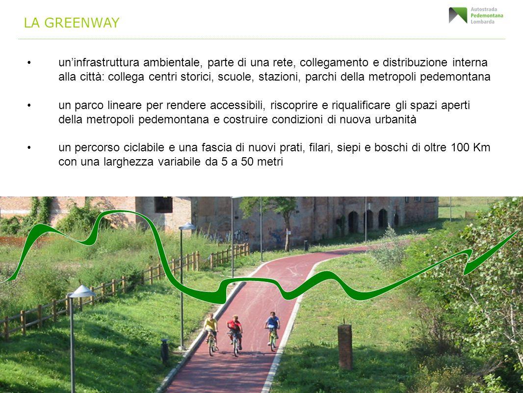 LA GREENWAY uninfrastruttura ambientale, parte di una rete, collegamento e distribuzione interna alla città: collega centri storici, scuole, stazioni,