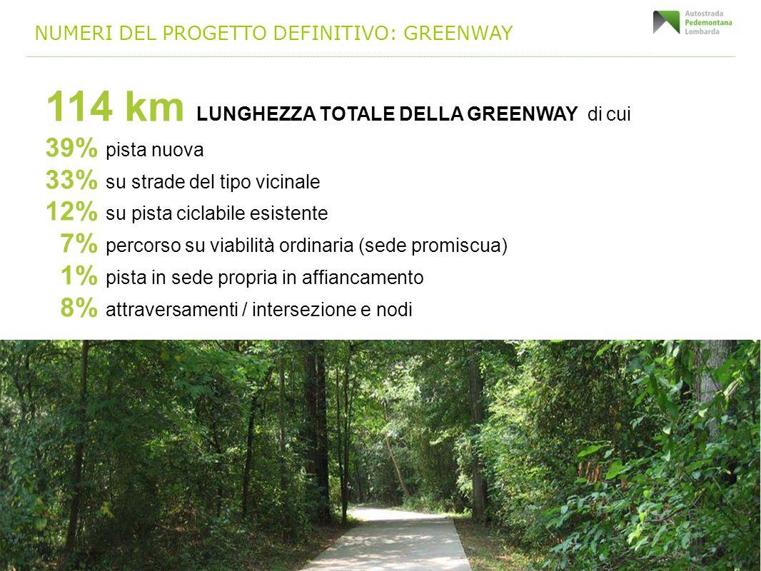 NUMERI DEL PROGETTO DEFINITIVO: GREENWAY 114 km LUNGHEZZA TOTALE DELLA GREENWAY di cui 39% pista nuova 33% su strade del tipo vicinale 12% su pista ci