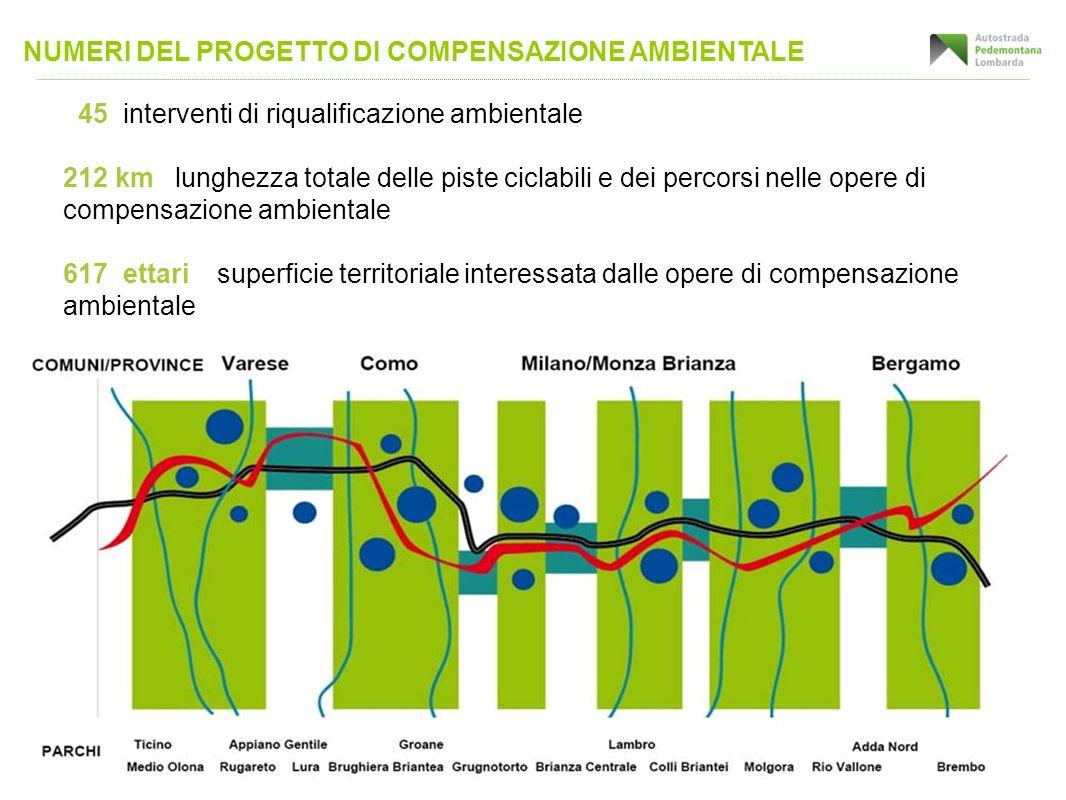 NUMERI DEL PROGETTO DI COMPENSAZIONE AMBIENTALE 45 interventi di riqualificazione ambientale 212 km lunghezza totale delle piste ciclabili e dei perco