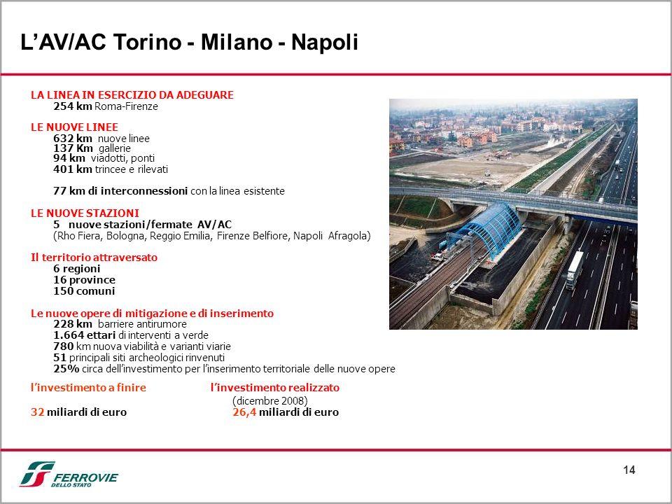 14 LAV/AC Torino - Milano - Napoli LA LINEA IN ESERCIZIO DA ADEGUARE 254 km Roma-Firenze LE NUOVE LINEE 632 km nuove linee 137 Km gallerie 94 km viado