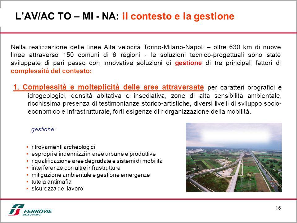 15 LAV/AC TO – MI - NA: il contesto e la gestione Nella realizzazione delle linee Alta velocità Torino-Milano-Napoli – oltre 630 km di nuove linee att