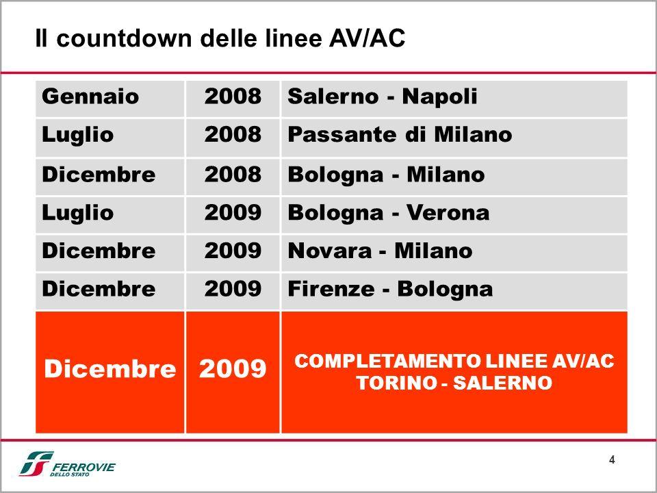 4 Il countdown delle linee AV/AC Gennaio2008Salerno - Napoli Luglio2008Passante di Milano Dicembre2008Bologna - Milano Luglio2009Bologna - Verona Dice