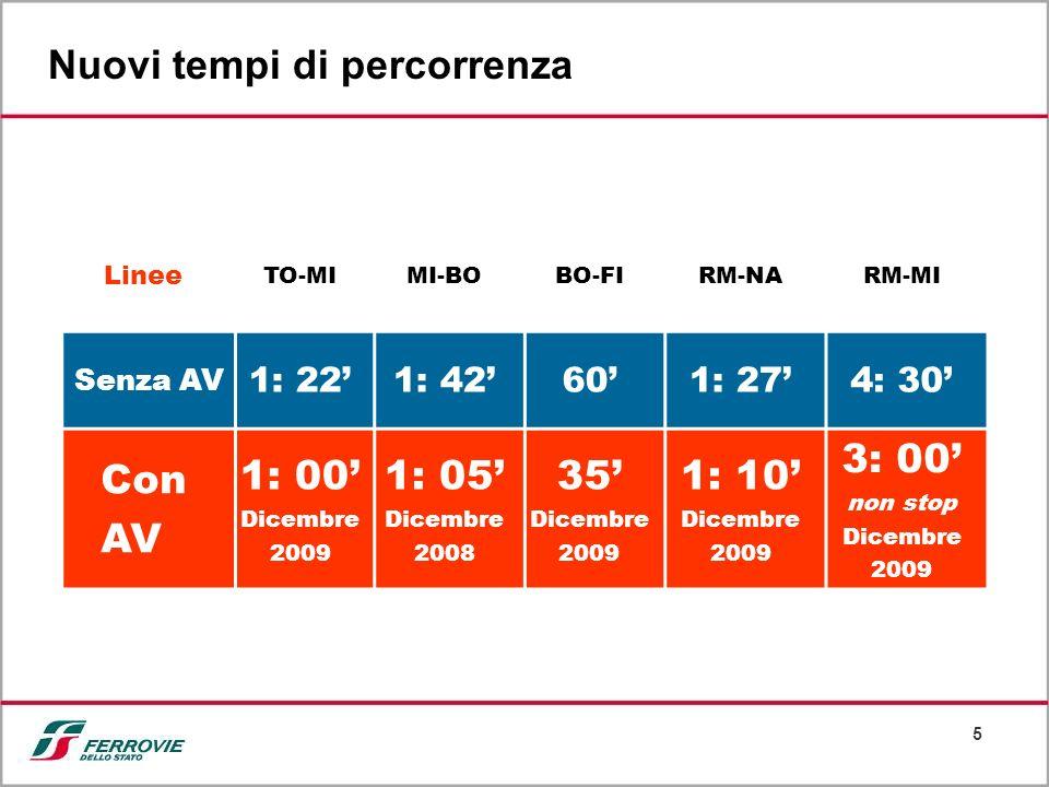 6 (*) Dicembre 2009 (**) Prezzo acquisto web (non include sconto del 10% previsto fino a fine febbraio 09) - I costi treno e aereo includono anche il prezzo del taxi TEMPI Carbon Dioxine (CO 2 ) (kg/passeggero) (Piazza Duomo – Colosseo) PREZZI IMPATTO AMBIENTALE (**) (*) (**) Il rapporto costi – benefici (RM-MI) Ore, Minuti()