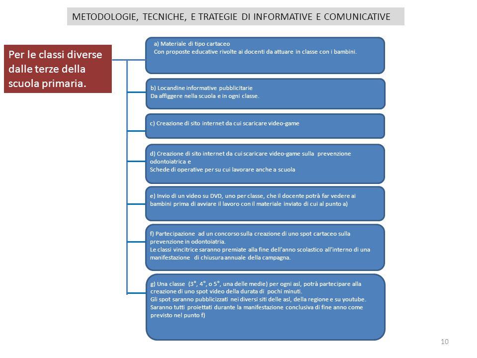 10 METODOLOGIE, TECNICHE, E TRATEGIE DI INFORMATIVE E COMUNICATIVE Per le classi diverse dalle terze della scuola primaria. a) Materiale di tipo carta
