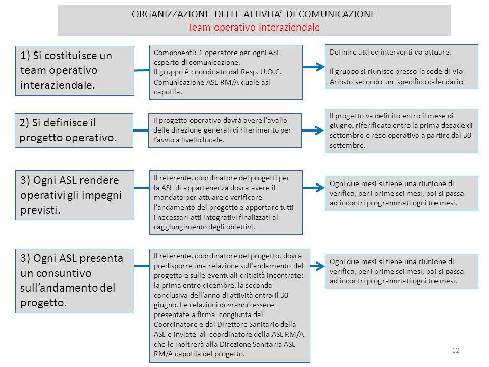 12 ORGANIZZAZIONE DELLE ATTIVITA DI COMUNICAZIONE Team operativo interaziendale 1) Si costituisce un team operativo interaziendale. Componenti: 1 oper