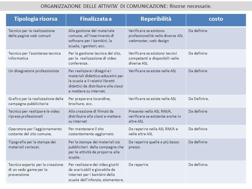 14 ORGANIZZAZIONE DELLE ATTIVITA DI COMUNICAZIONE: Risorse necessarie. Tipologia risorsaFinalizzata aReperibilitàcosto Tecnico per la realizzazione de
