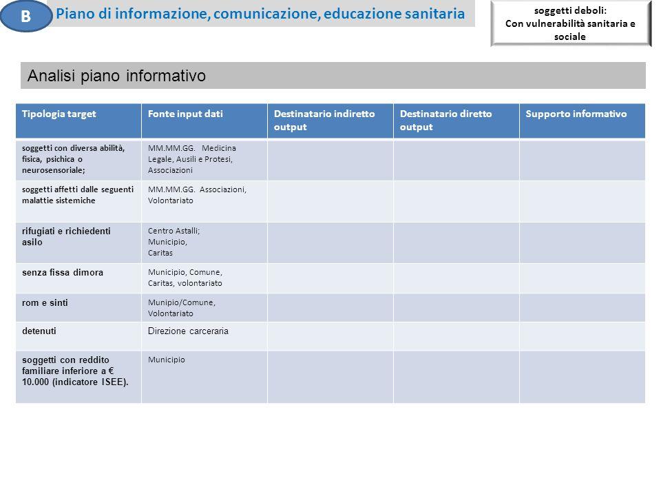 soggetti deboli: Con vulnerabilità sanitaria e sociale Piano di informazione, comunicazione, educazione sanitaria B Analisi piano informativo Tipologi