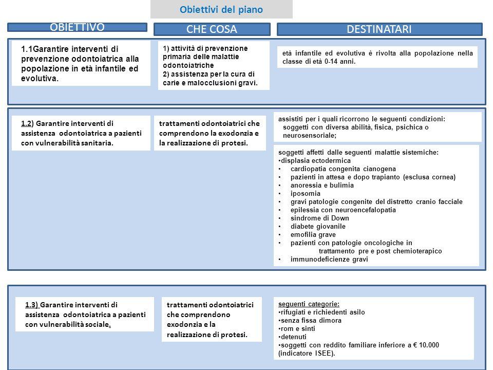 2 Obiettivi del piano 1.1Garantire interventi di prevenzione odontoiatrica alla popolazione in età infantile ed evolutiva. 1) attività di prevenzione