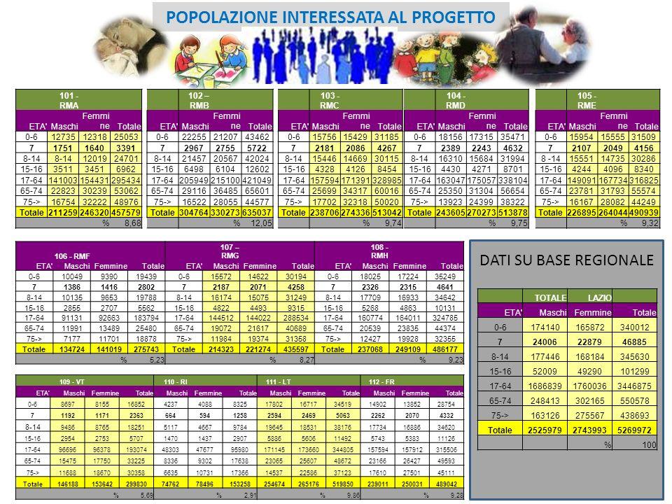 3 POPOLAZIONE INTERESSATA AL PROGETTO 101 - RMA ETA'Maschi Femmi neTotale 0-6127351231825053 7175116403391 8-14 1201924701 15-16351134516962 17-641410