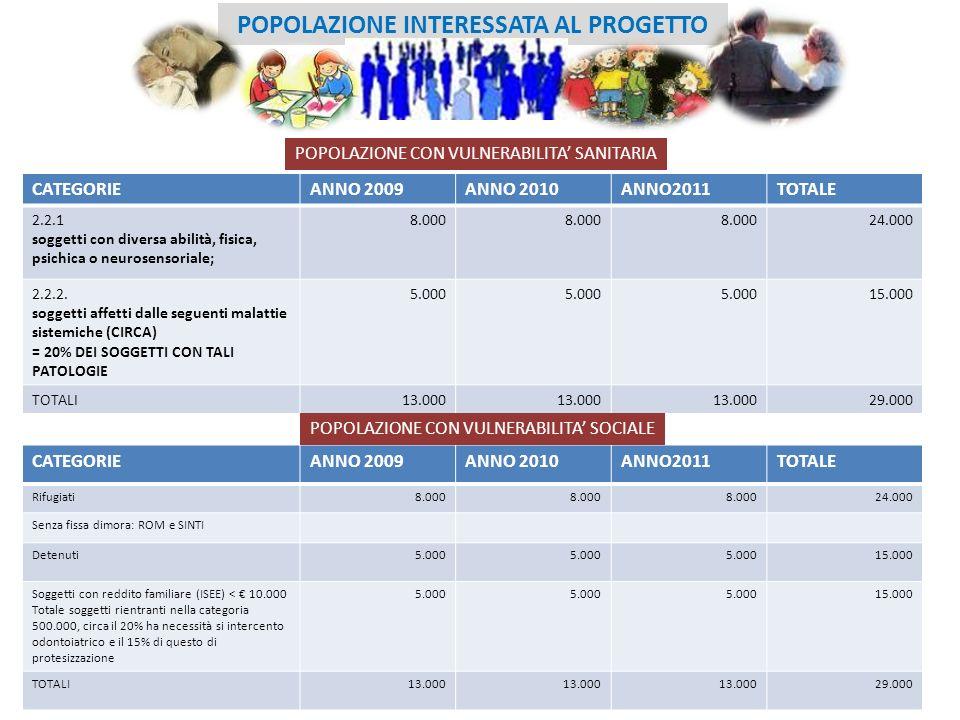4 POPOLAZIONE INTERESSATA AL PROGETTO CATEGORIEANNO 2009ANNO 2010ANNO2011TOTALE 2.2.1 soggetti con diversa abilità, fisica, psichica o neurosensoriale