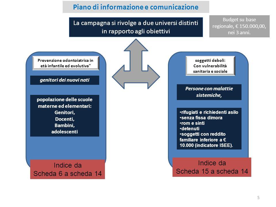 5 Piano di informazione e comunicazione La campagna si rivolge a due universi distinti in rapporto agli obiettivi Prevenzione odontoiatrica in età inf
