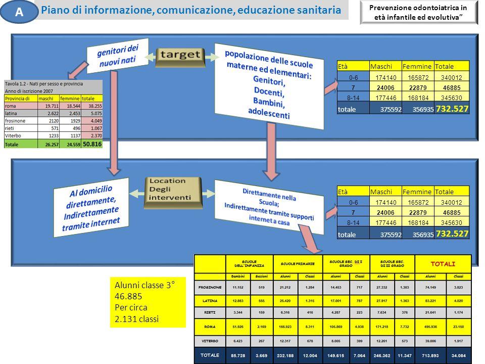 6 Piano di informazione, comunicazione, educazione sanitaria Prevenzione odontoiatrica in età infantile ed evolutiva EtàMaschiFemmineTotale 0-61741401