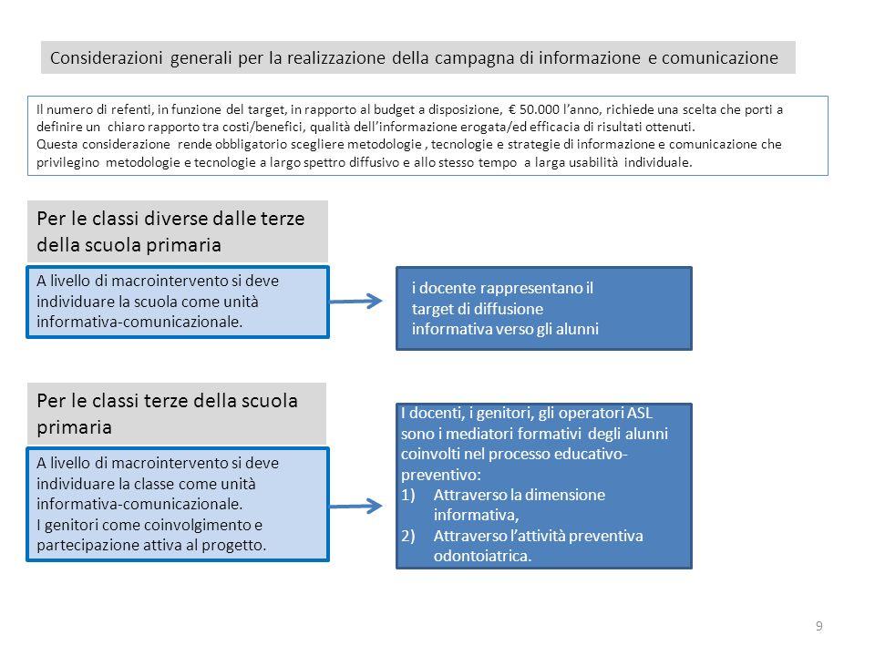 9 Considerazioni generali per la realizzazione della campagna di informazione e comunicazione Il numero di refenti, in funzione del target, in rapport