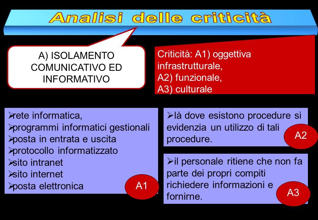 A) ISOLAMENTO COMUNICATIVO ED INFORMATIVO Criticità: A1) oggettiva infrastrutturale, A2) funzionale, A3) culturale rete informatica, programmi informa