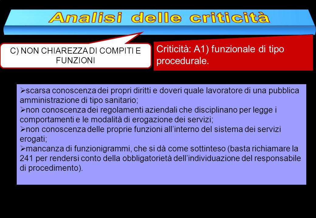 C) NON CHIAREZZA DI COMPITI E FUNZIONI Criticità: A1) funzionale di tipo procedurale. scarsa conoscenza dei propri diritti e doveri quale lavoratore d