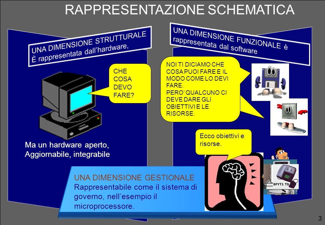 3 RAPPRESENTAZIONE SCHEMATICA UNA DIMENSIONE GESTIONALE Rappresentabile come il sistema di governo, nellesempio il microprocessore. Ma un hardware ape