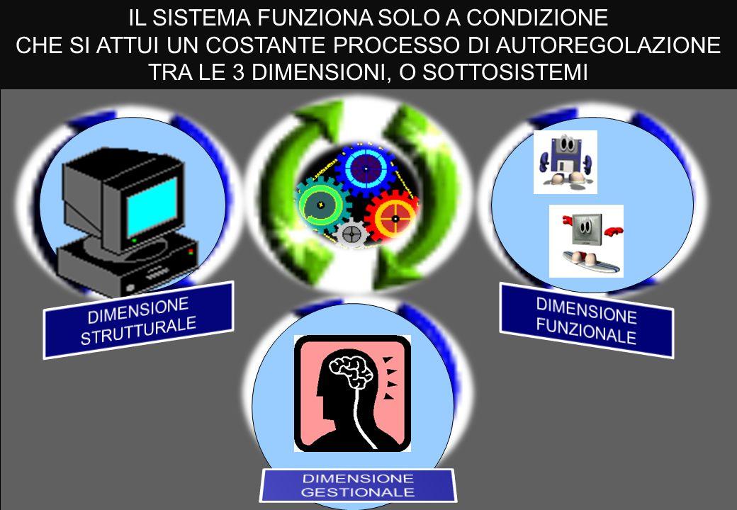 IL SISTEMA FUNZIONA SOLO A CONDIZIONE CHE SI ATTUI UN COSTANTE PROCESSO DI AUTOREGOLAZIONE TRA LE 3 DIMENSIONI, O SOTTOSISTEMI