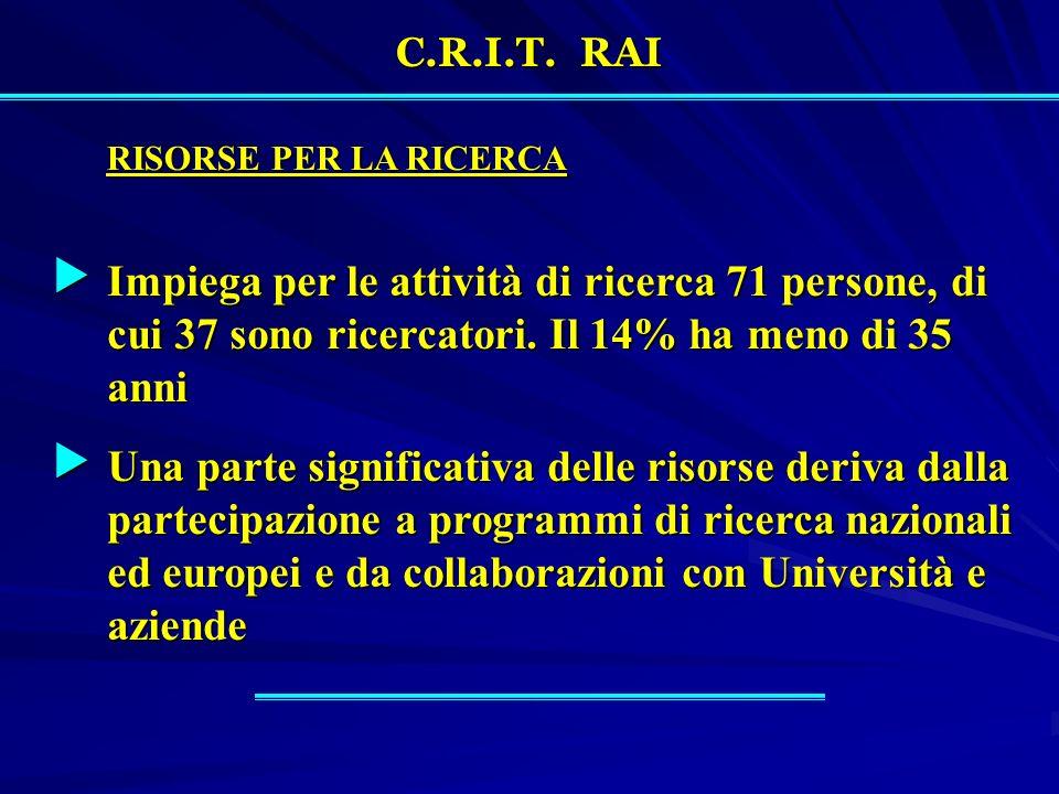 C.R.I.T. RAI RISORSE PER LA RICERCA Impiega per le attività di ricerca 71 persone, di cui 37 sono ricercatori. Il 14% ha meno di 35 anni Impiega per l