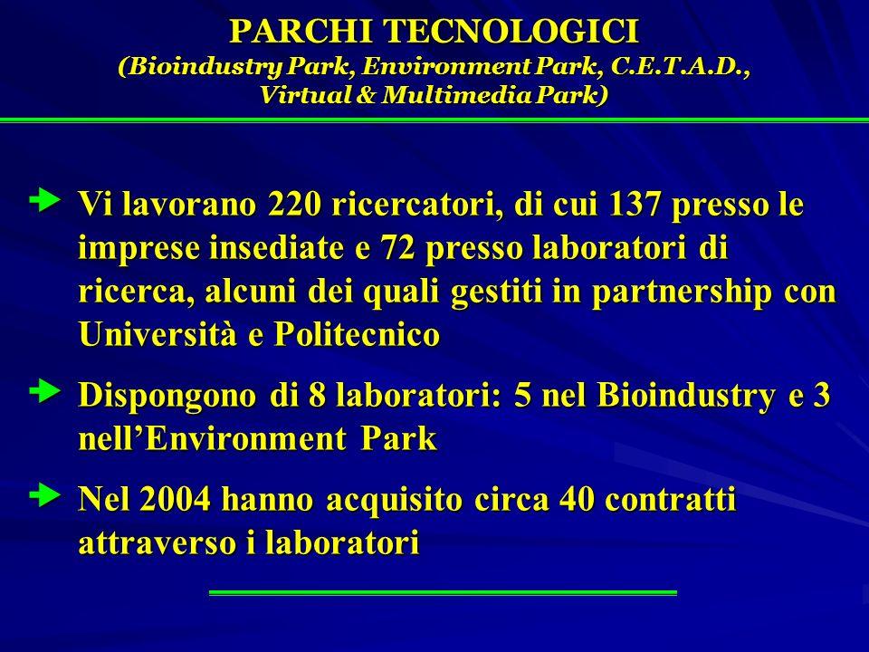 PARCHI TECNOLOGICI (Bioindustry Park, Environment Park, C.E.T.A.D., Virtual & Multimedia Park) Vi lavorano 220 ricercatori, di cui 137 presso le imprese insediate e 72 presso laboratori di ricerca, alcuni dei quali gestiti in partnership con Università e Politecnico Vi lavorano 220 ricercatori, di cui 137 presso le imprese insediate e 72 presso laboratori di ricerca, alcuni dei quali gestiti in partnership con Università e Politecnico Dispongono di 8 laboratori: 5 nel Bioindustry e 3 nellEnvironment Park Dispongono di 8 laboratori: 5 nel Bioindustry e 3 nellEnvironment Park Nel 2004 hanno acquisito circa 40 contratti attraverso i laboratori Nel 2004 hanno acquisito circa 40 contratti attraverso i laboratori