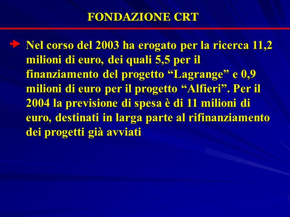 FONDAZIONE CRT Nel corso del 2003 ha erogato per la ricerca 11,2 milioni di euro, dei quali 5,5 per il finanziamento del progetto Lagrange e 0,9 milioni di euro per il progetto Alfieri.