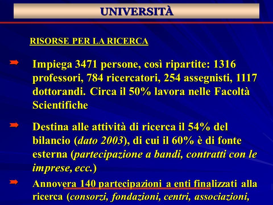 UNIVERSITÀ RISORSE PER LA RICERCA Impiega 3471 persone, così ripartite: 1316 professori, 784 ricercatori, 254 assegnisti, 1117 dottorandi. Circa il 50