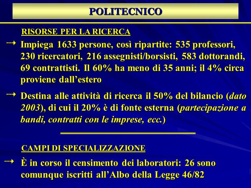 POLITECNICO RISORSE PER LA RICERCA Impiega 1633 persone, così ripartite: 535 professori, 230 ricercatori, 216 assegnisti/borsisti, 583 dottorandi, 69