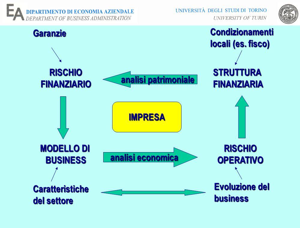 MODELLO DI BUSINESS STRUTTURAFINANZIARIA analisi patrimoniale analisi economica RISCHIOOPERATIVO RISCHIOFINANZIARIO IMPRESA Caratteristiche del settore Condizionamenti locali (es.
