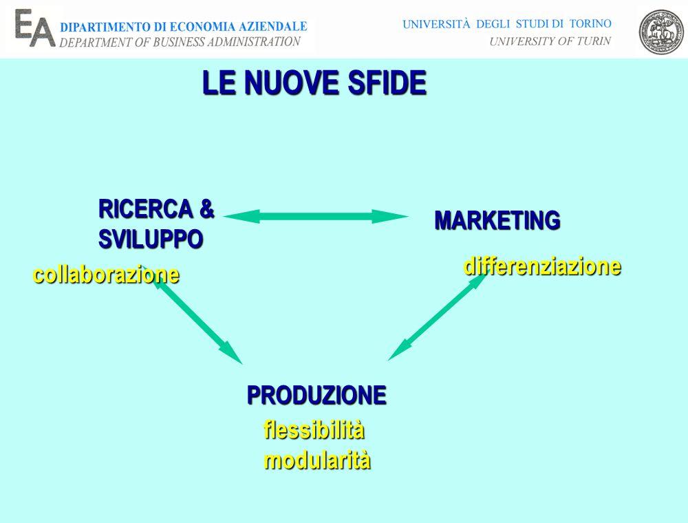 LE NUOVE SFIDE MARKETING RICERCA & SVILUPPO PRODUZIONE differenziazione flessibilitàmodularità collaborazione