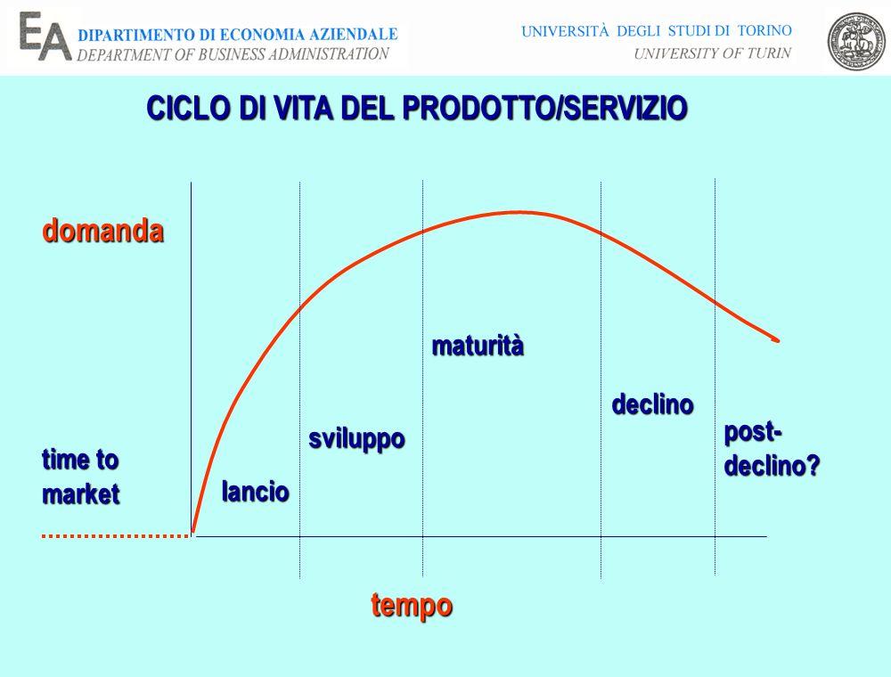 CICLO DI VITA DEL PRODOTTO/SERVIZIO domanda tempo lancio sviluppo maturità declino post-declino? time to market