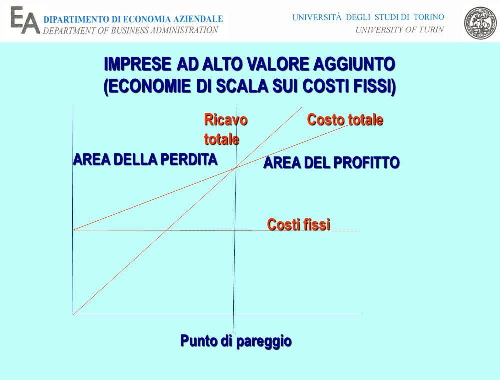 IMPRESE AD ALTO VALORE AGGIUNTO (ECONOMIE DI SCALA SUI COSTI FISSI) Costi fissi Costo totale Ricavototale Punto di pareggio AREA DEL PROFITTO AREA DEL