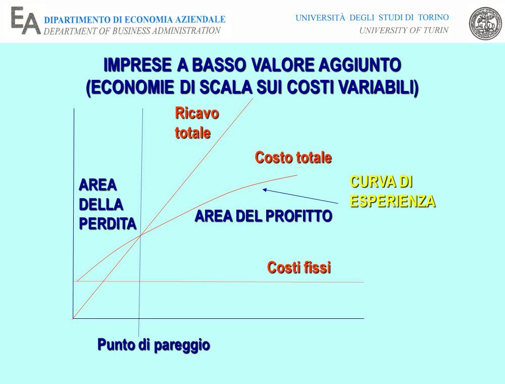 IMPRESE A BASSO VALORE AGGIUNTO (ECONOMIE DI SCALA SUI COSTI VARIABILI) Costi fissi Costo totale Ricavototale Punto di pareggio AREA DEL PROFITTO AREA