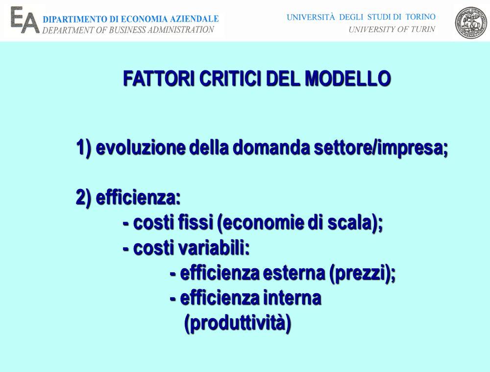 FATTORI CRITICI DEL MODELLO 1) evoluzione della domanda settore/impresa; 2) efficienza: - costi fissi (economie di scala); - costi variabili: - efficienza esterna (prezzi); - efficienza interna (produttività) (produttività)